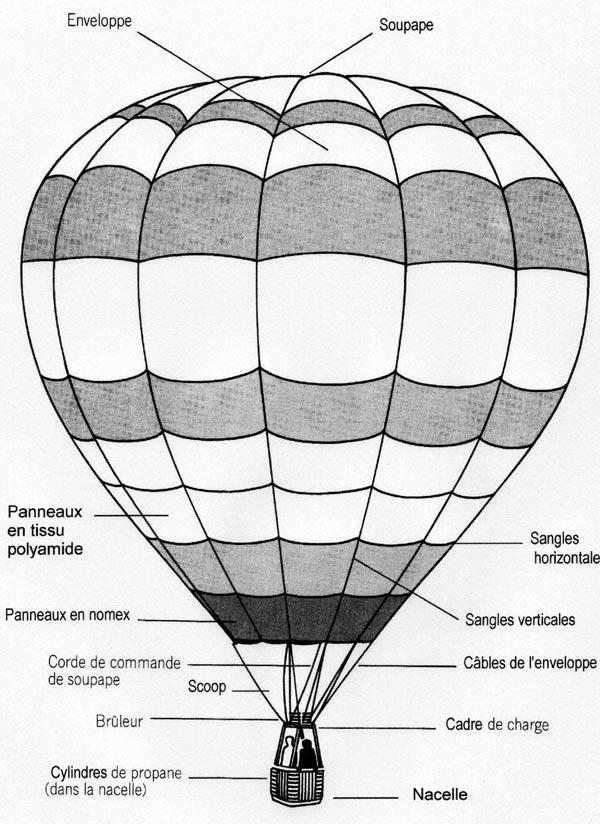 Schéma des différents éléments composants une montgolfière.