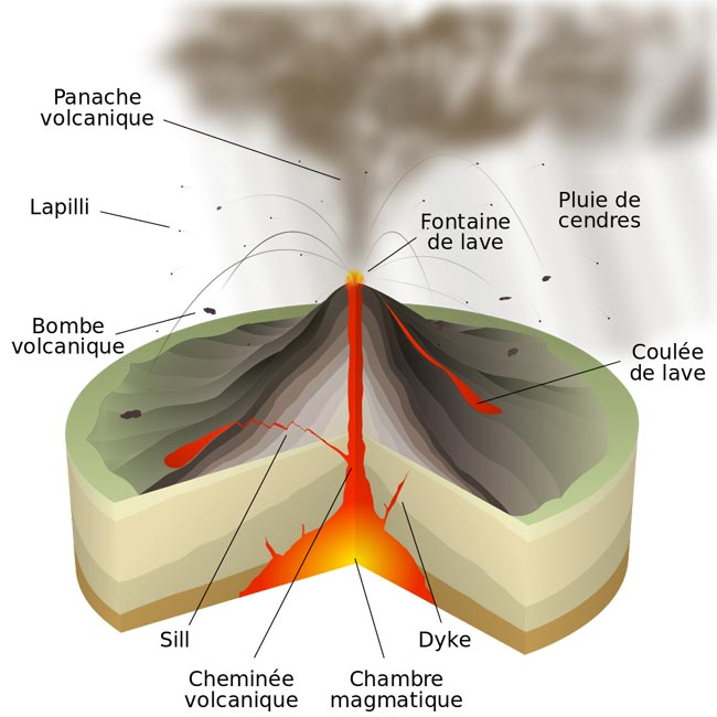 Schema de la coupe d'un volcan en eruption